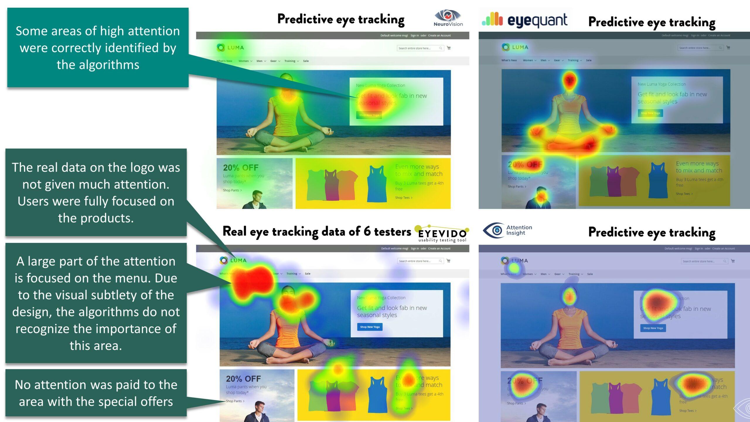 EYEVIDO predictive eye tracking real eye tracking